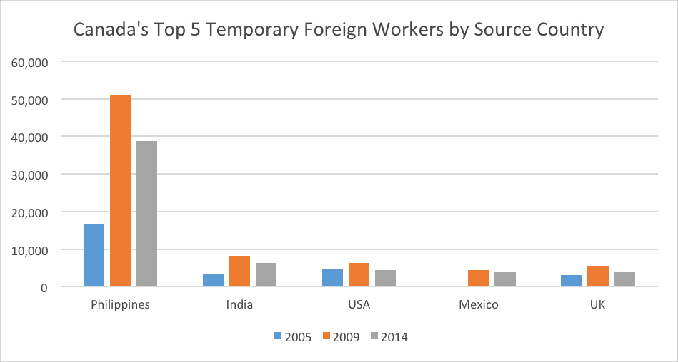 Canada's Top 5 Temporary Foreign Workers by Source Country