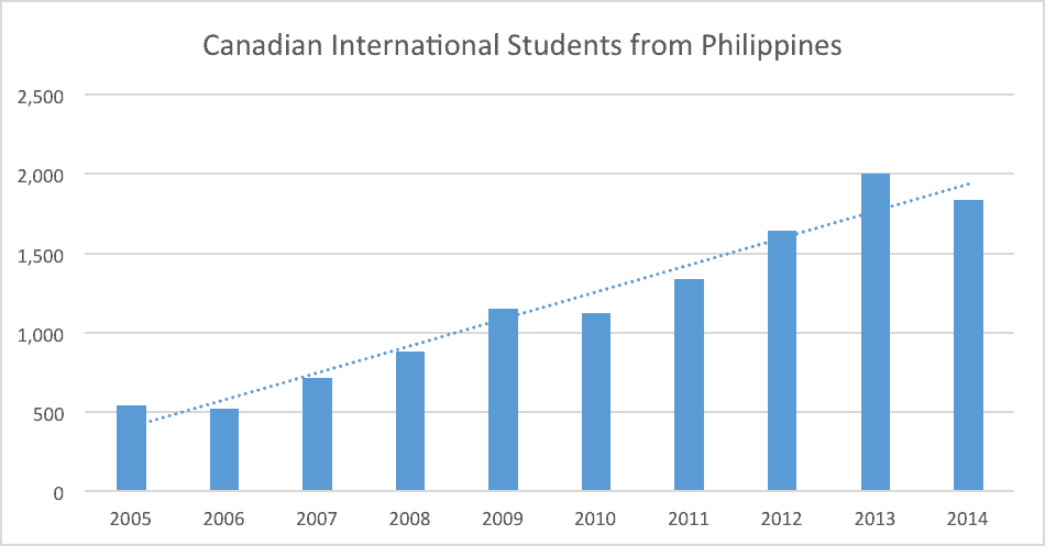 Canadian International Students from Philippines