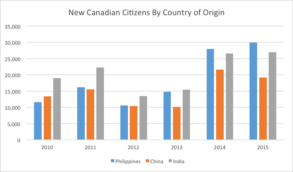 New Canadian Citizens By Country of Origin