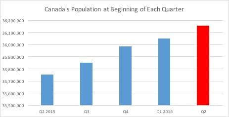 Canada's Population at Beginning of Each Quarter