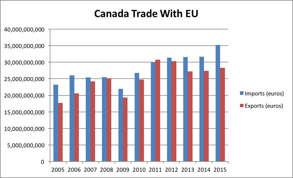 Canada Trade With EU