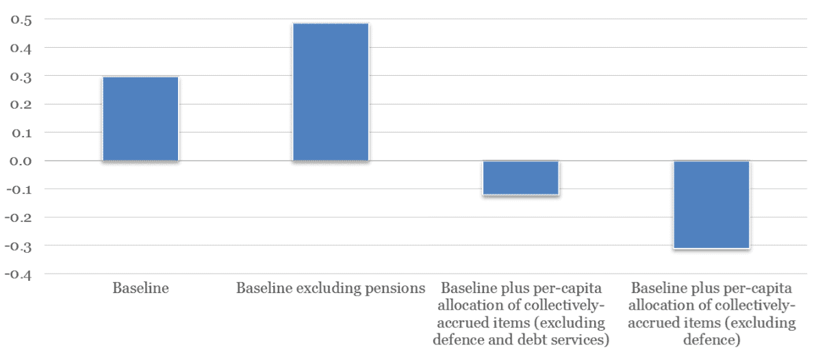 "Note : The ""baseline"" calculations include estimates for indirect taxes as well as expenditure on education, health and active labour market policy. Source: Liebig and Mo (2013)."