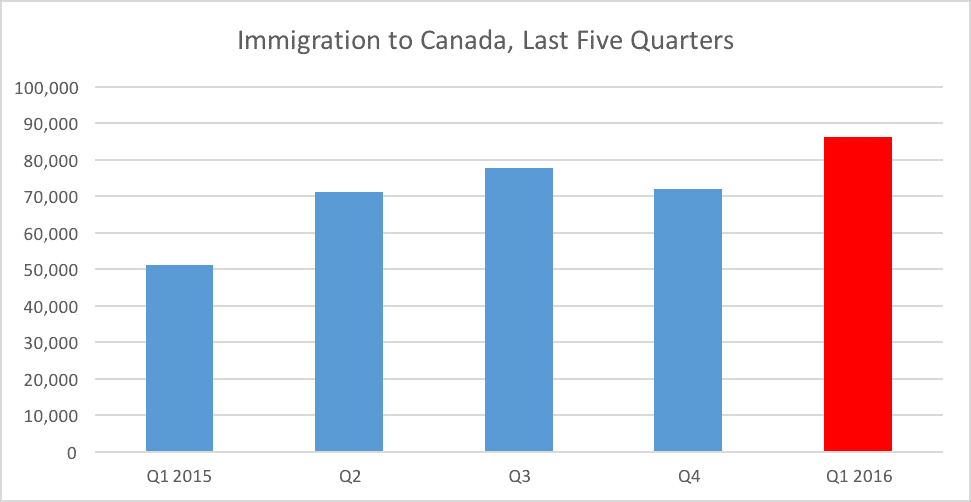 Immigration to Canada, Last Five Quarters