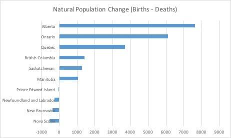 Natural-Population