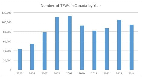 Number of TFWs in Canada by Year