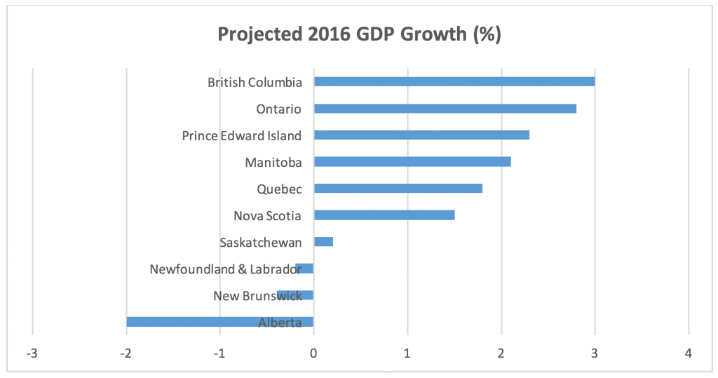 Projected 2016 GDP Growth