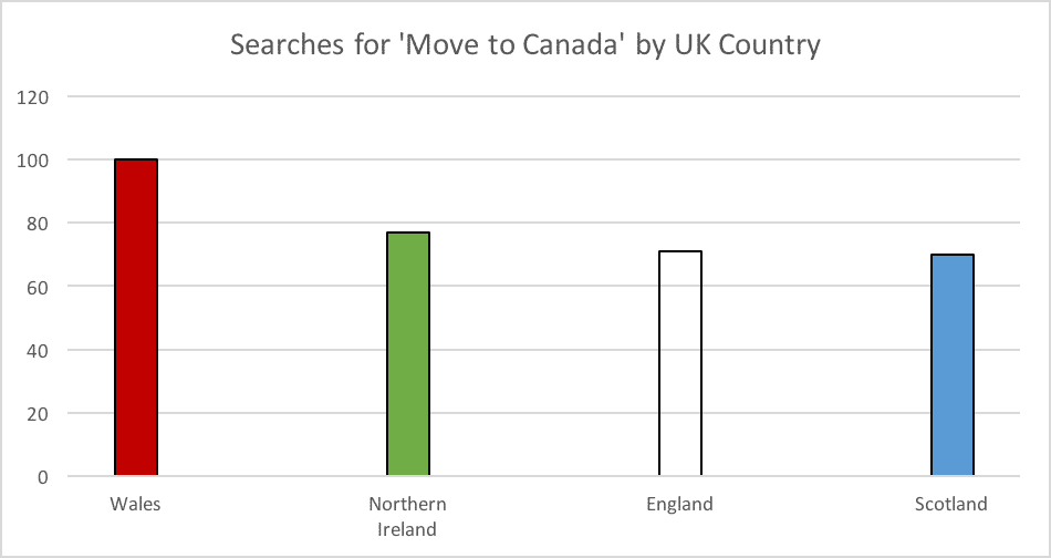 Searches for Move to Canada by UK Country