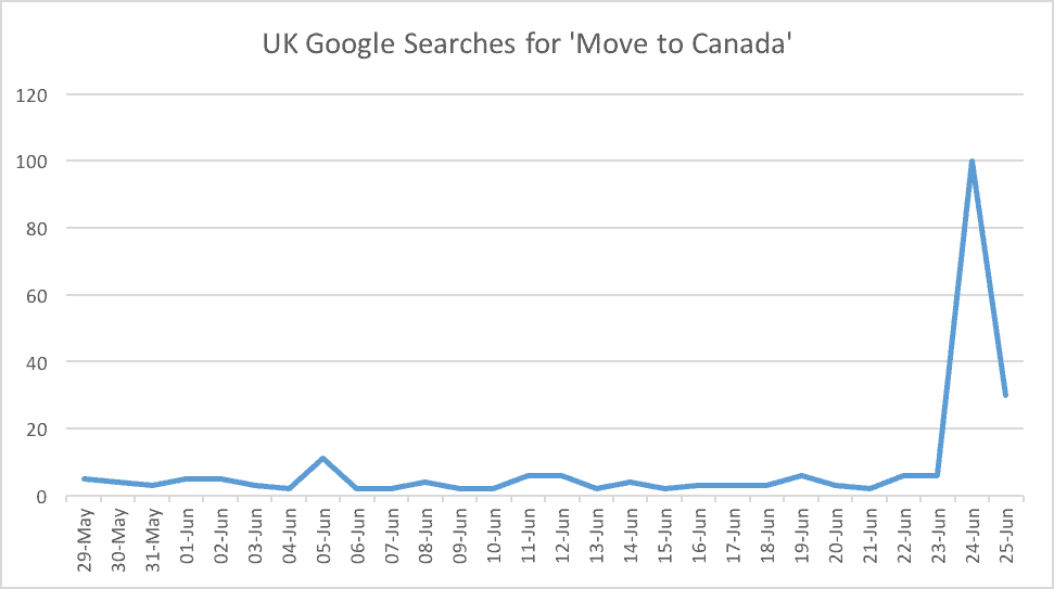 UK Google Searches for Move to Canada
