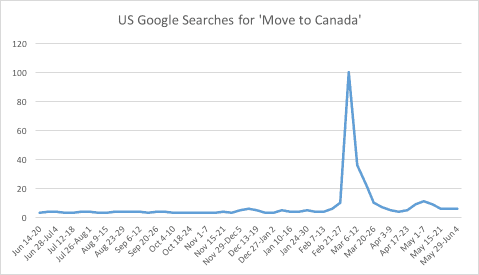 US Google Searches for Move to Canada