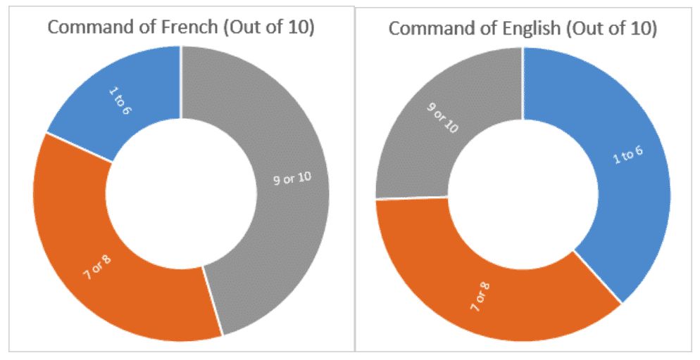 Command of French and English