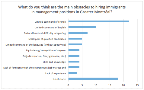What do you think are the main obstacles to hiring immigrants in management positions in Greater Montréal?