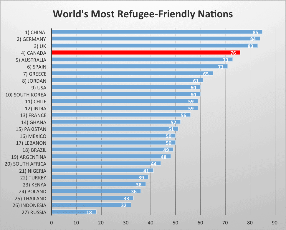 World's Most Refugee-Friendly Nations