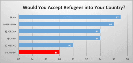 Would You Accept Refugees into Your Country?