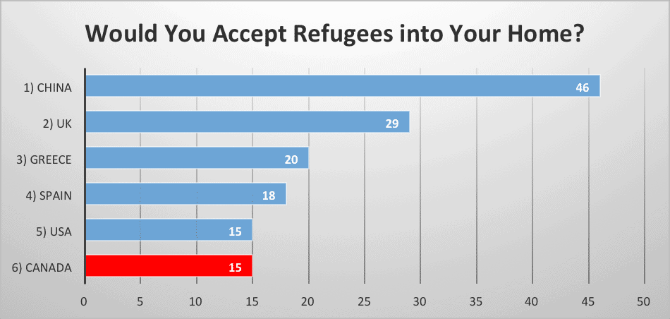 Would You Accept Refugees into Your Home?