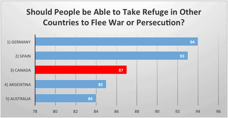 Should People be Able to Take Refuge in Other Countries to Flee War or Persecution?