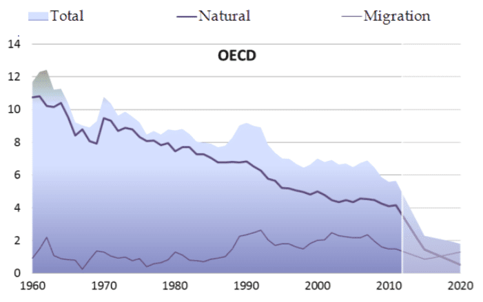 Source: OECD Population and Vital Statistics database.