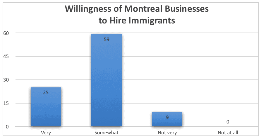 Willingness of Montreal Businesses to Hire Immigrants