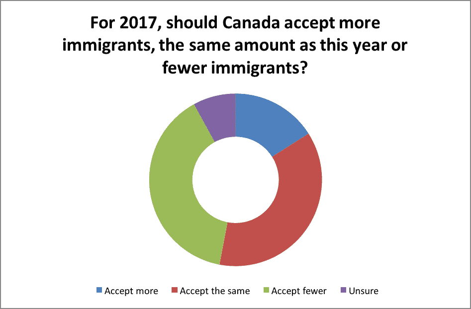 For-2017-should-Canada-accept-more-immigrants-the-same-amount-as-this-year-or-fewer-immigrants