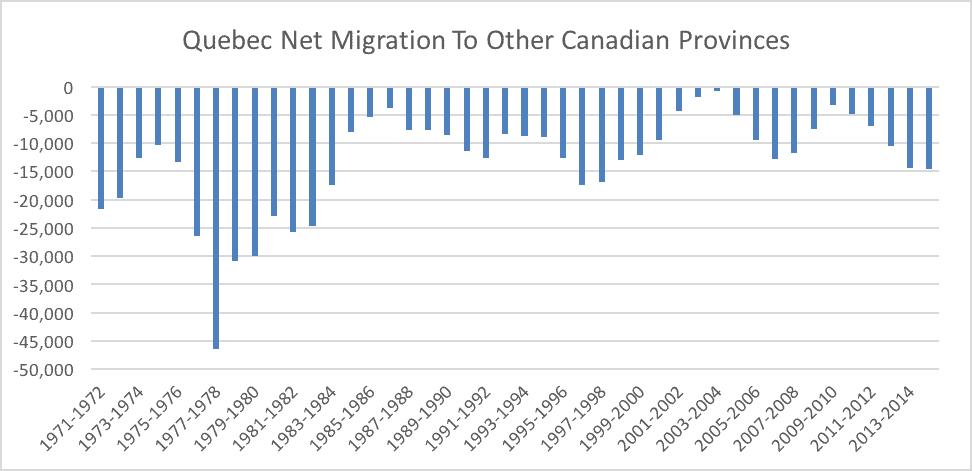 Quebec-Net-Migration-To-Other-Canadian-Provinces