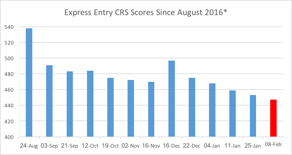 Express Entry CRS Scores Since August 2016