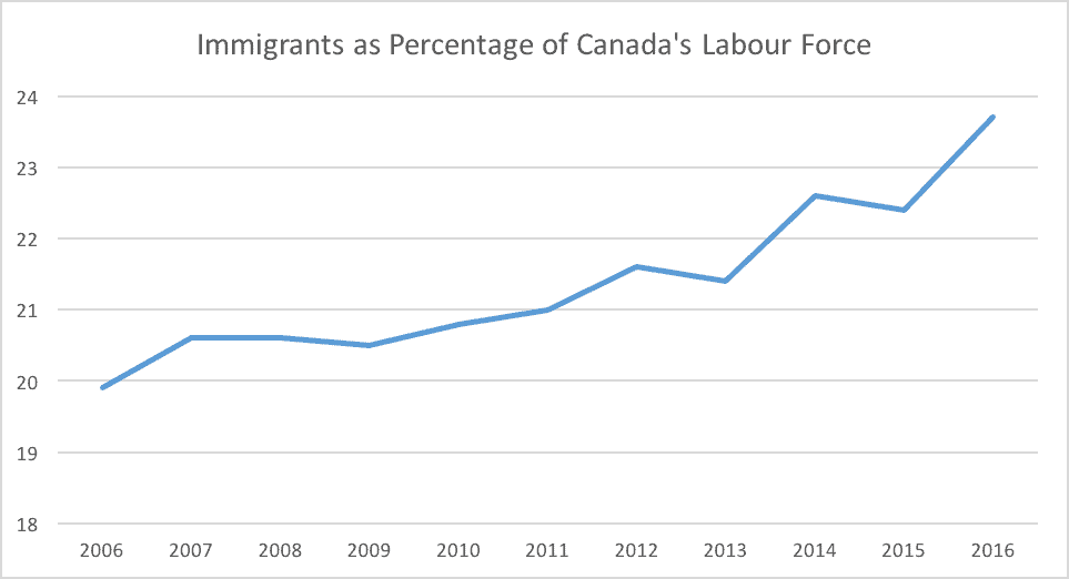 Immigrants as Percentage of Canada's Labour Force