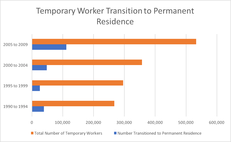 Temporary Worker Transition to Permanent Residence