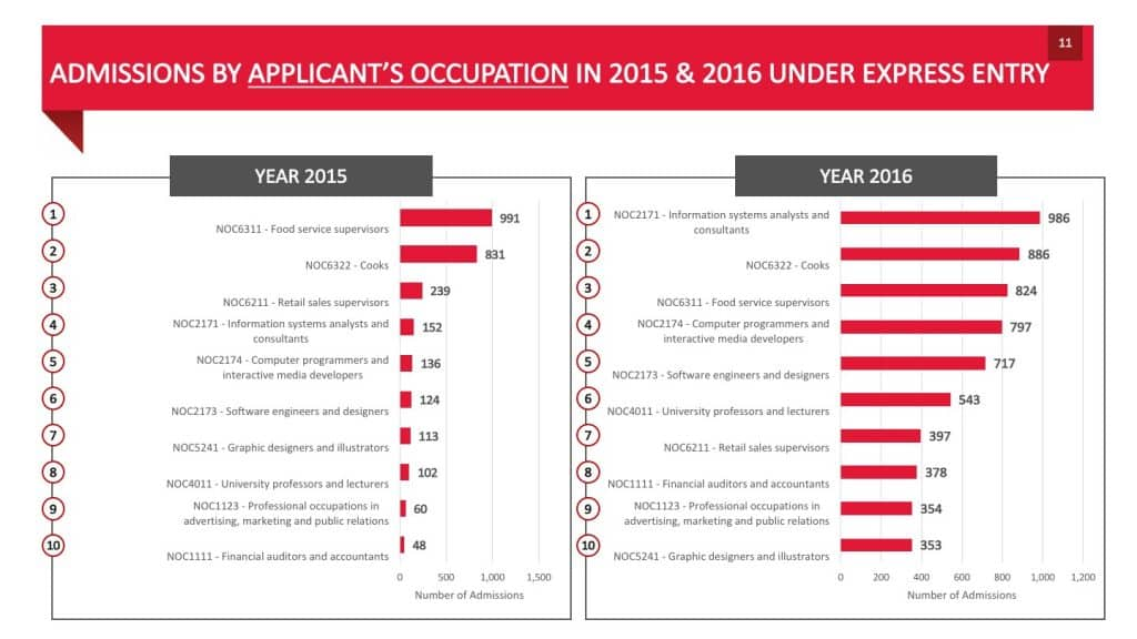 ADMISSIONS BY APPLICANT'S OCCUPATION IN 2015 2016 UNDER EXPRESS ENTRY