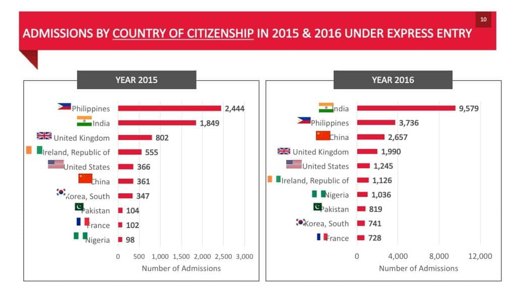 ADMISSIONS BY COUNTRY OF CITIZENSHIP IN 2015 2016 UNDER EXPRESS ENTRY