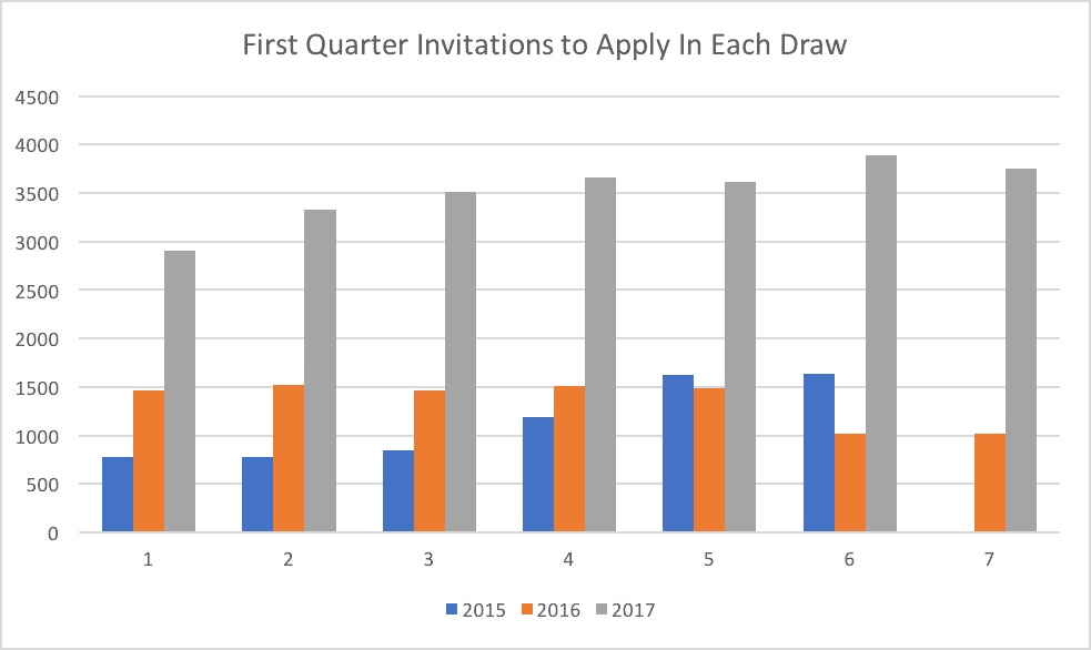 First Quarter Invitations to Apply In Each Draw