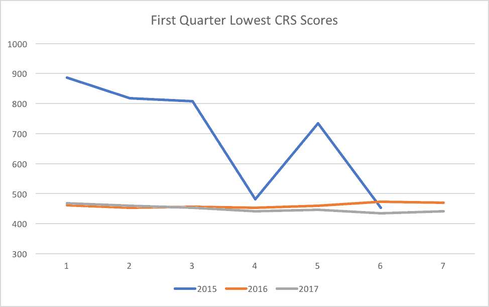 First Quarter Lowest CRS Scores