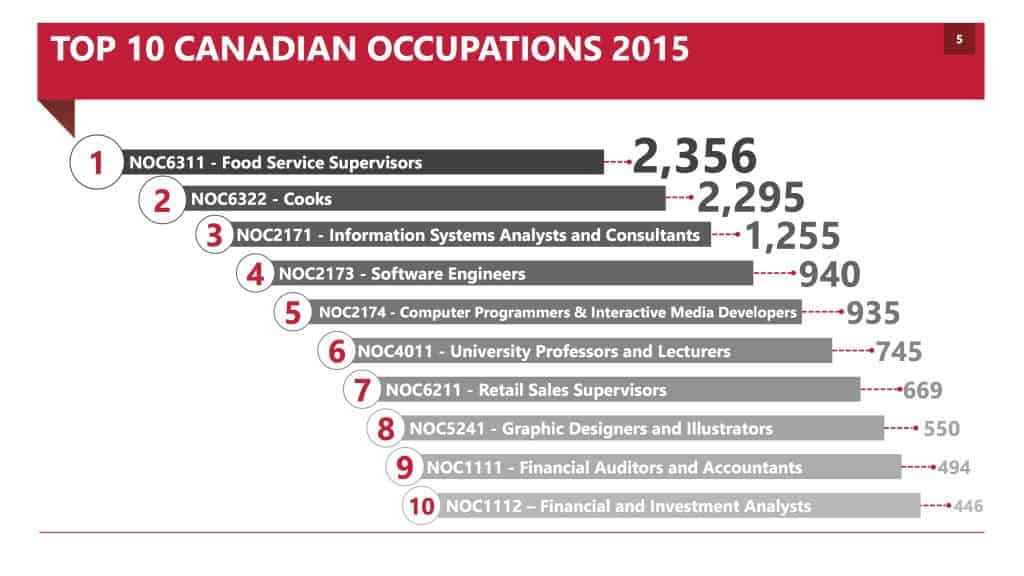 TOP 10 CANADIAN OCCUPATIONS 2015