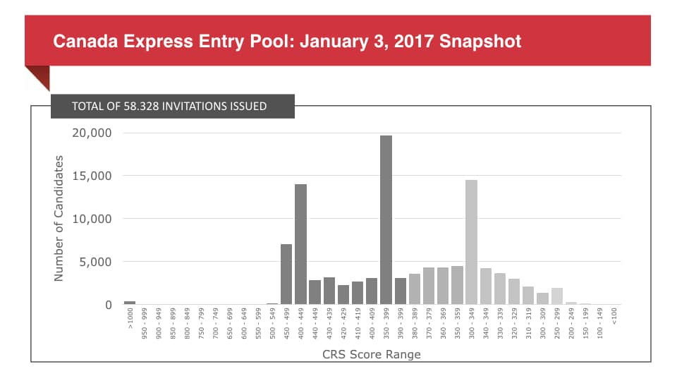 Canada Express Entry Pool: January 3, 2017 Snapshot