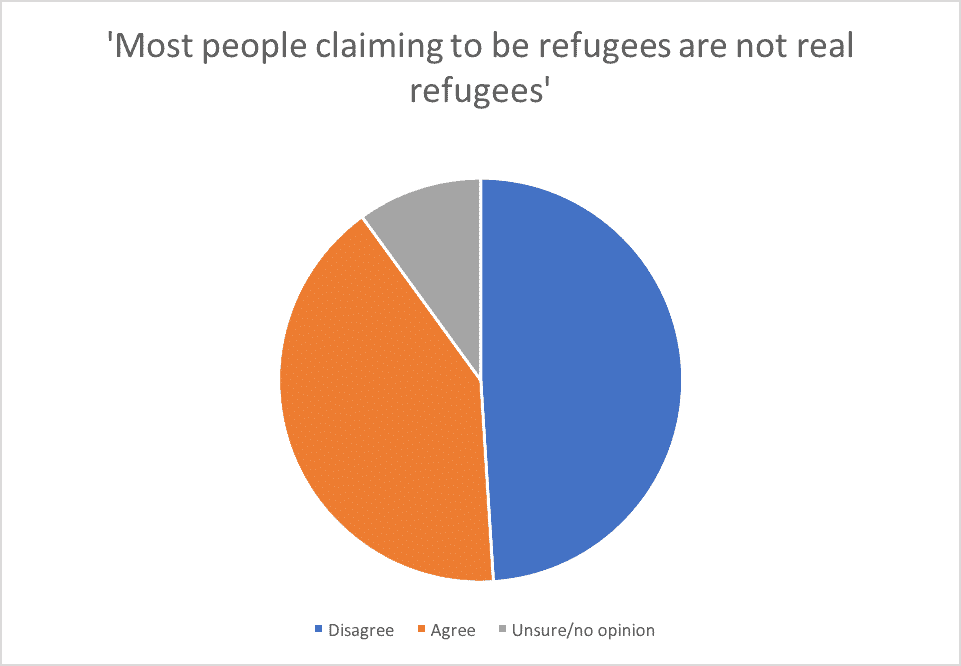 Most people claiming to be refugees are not real refugees