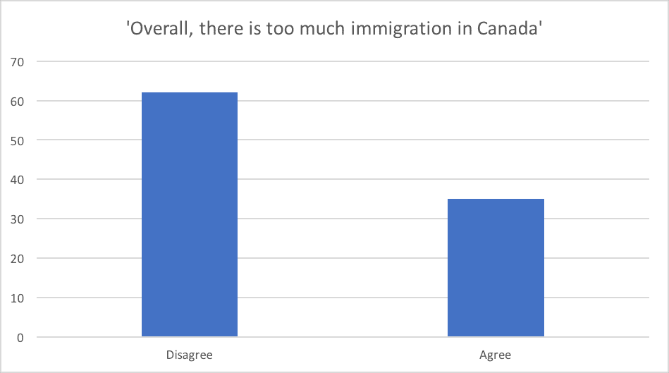 Overall there is too much immigration in Canada