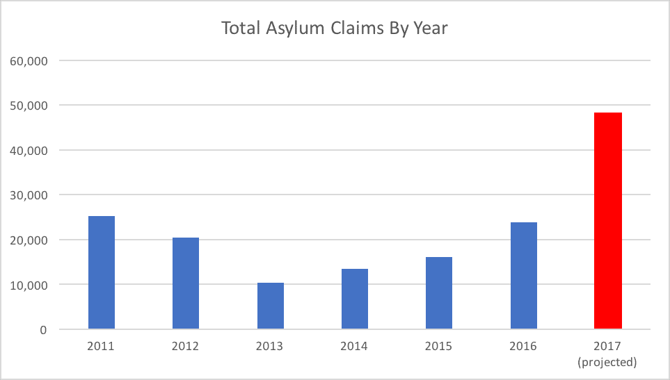 Total Asylum Claims By Year