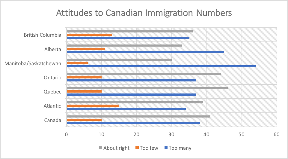 Attitudes to Canadian Immigration Numbers