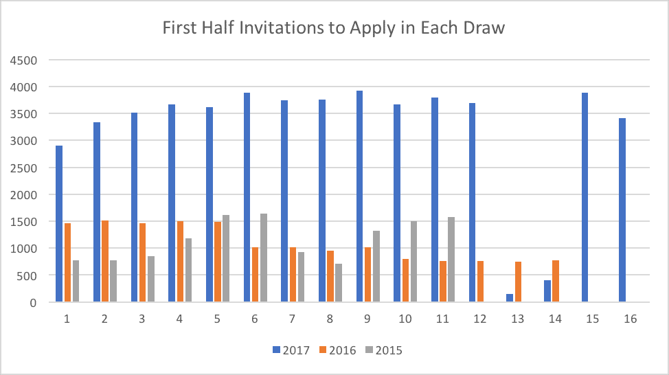 First Half Invitations to Apply in Each Draw