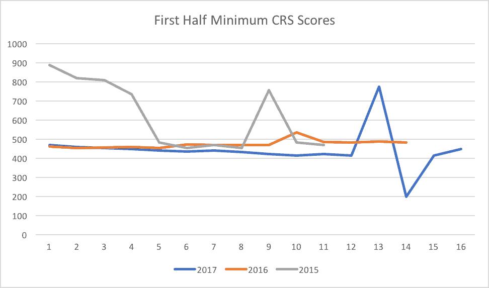 First Half Minimum CRS Scores