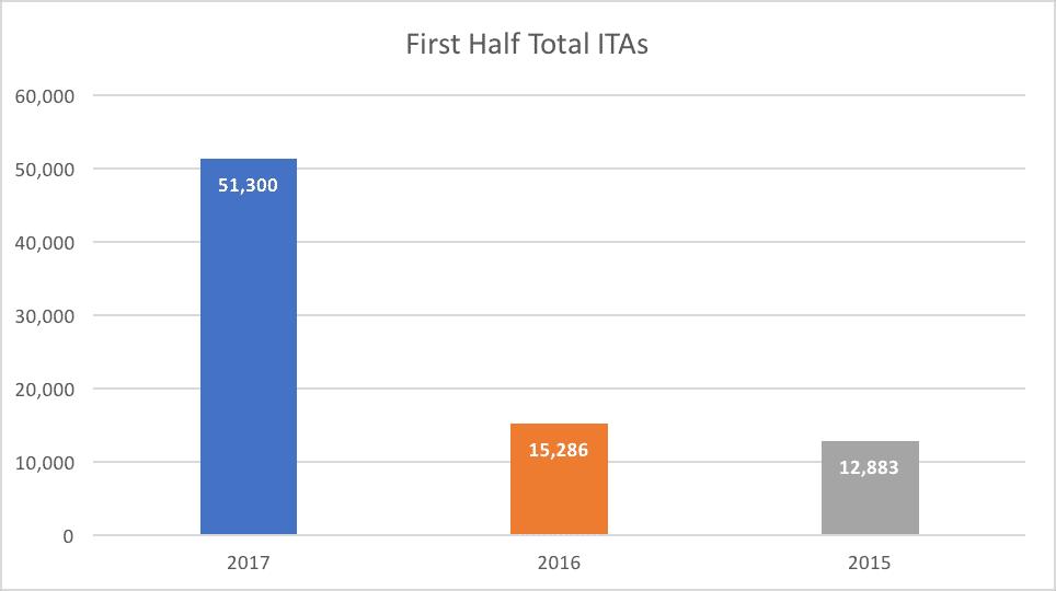 First Half Total ITAs
