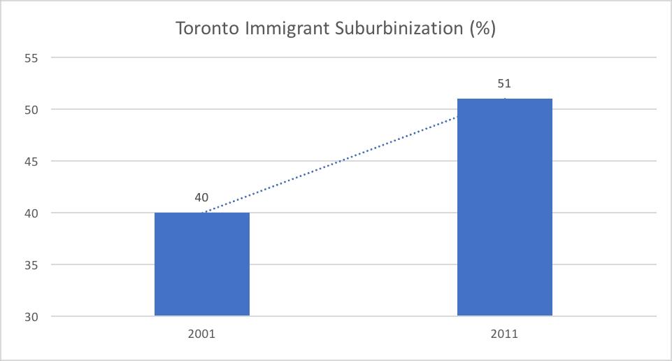 Toronto Immigrant Suburbinization (%)