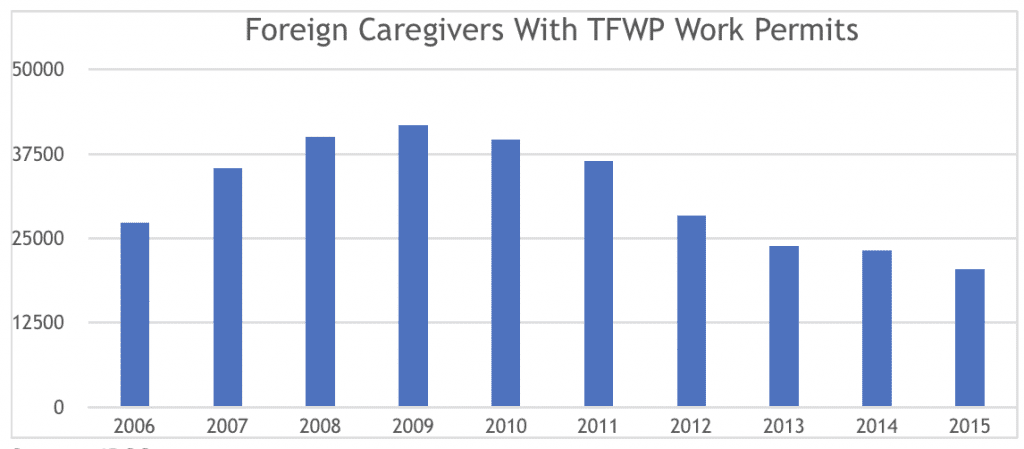 Foreign Caregivers With TFWP Work Permits