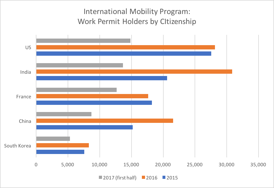 International Mobility Program Work Permit Holders by CItizenship