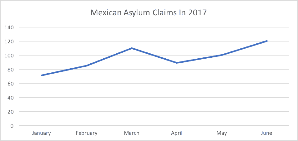 Mexican Asylum Claims In 2017