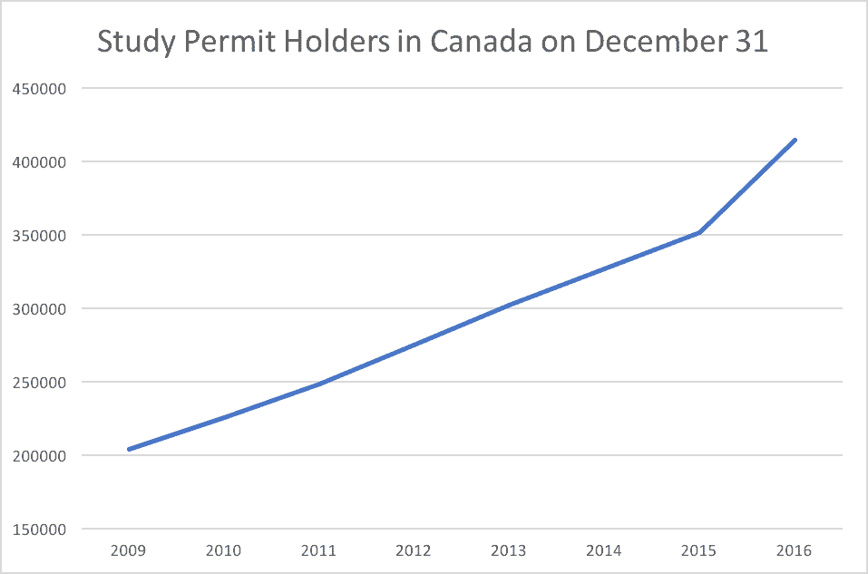 Study Permit Holders in Canada on December 31