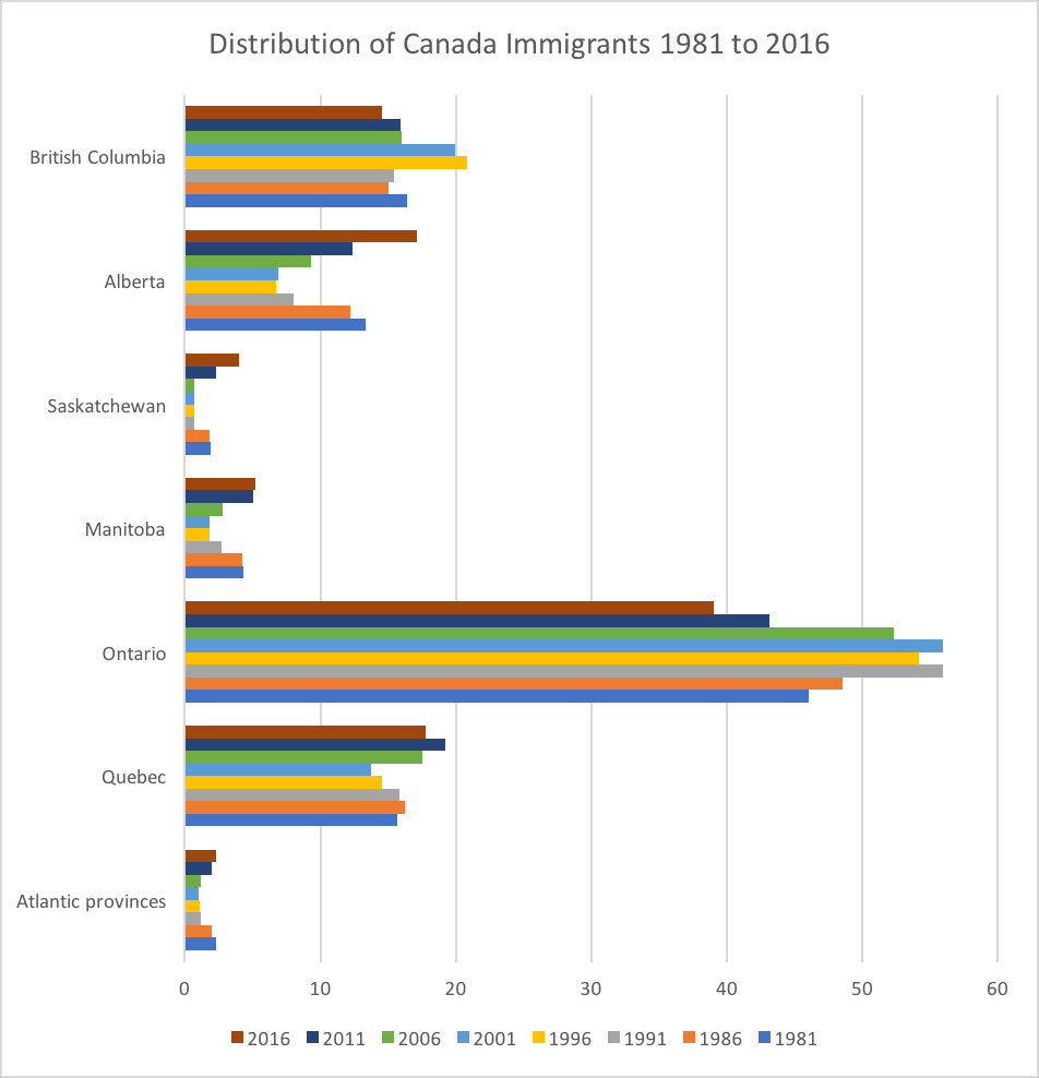 Distribution of Canada Immigrants 1981 to 2016