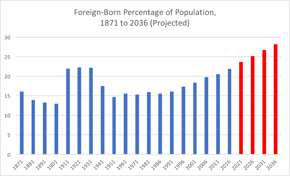 Foreign-Born Percentage of Population, 1871 to 2036 (Projected)