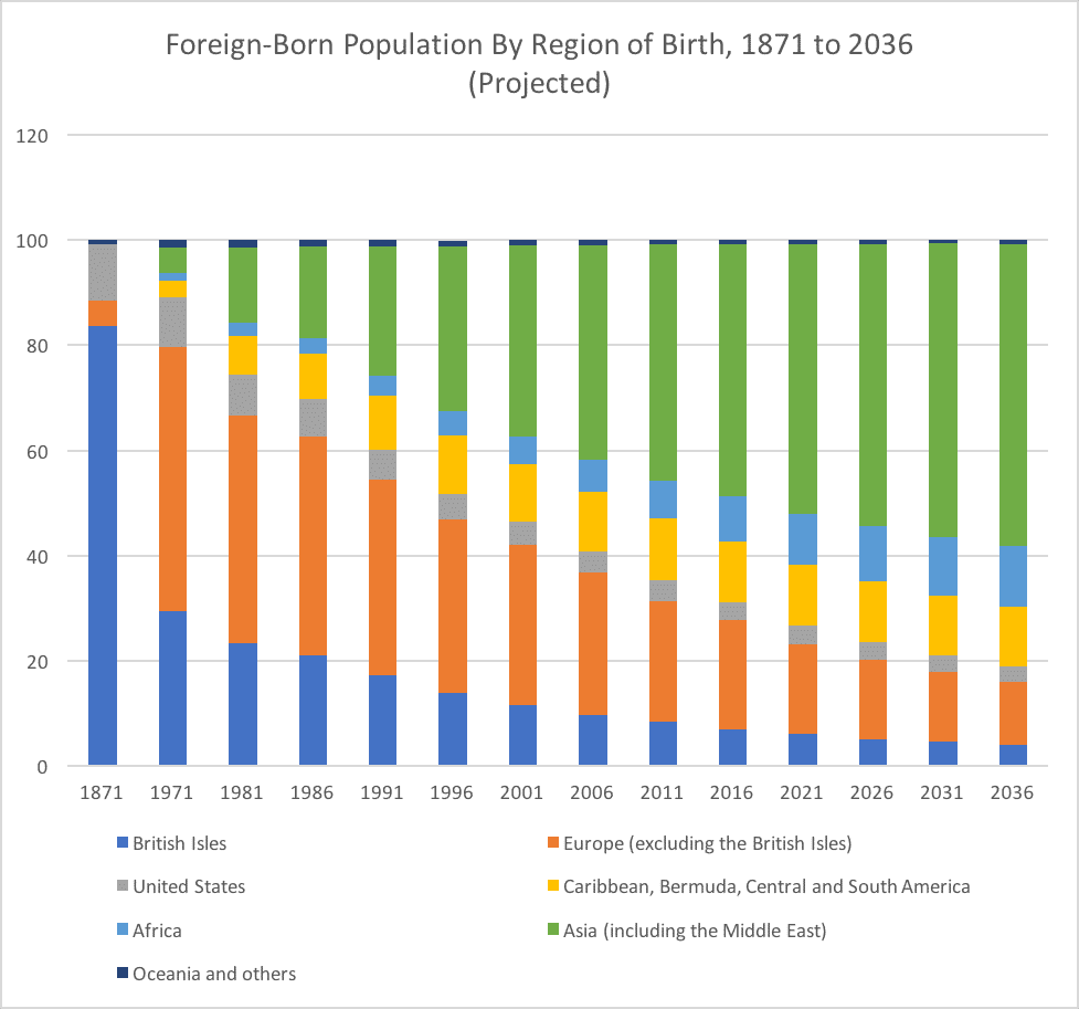 Foreign-Born Population By Region of Birth, 1871 to 2036 (Projected)