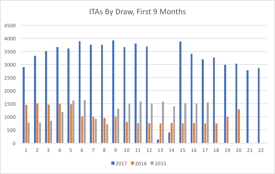 ITAs By Draw, First 9 Months