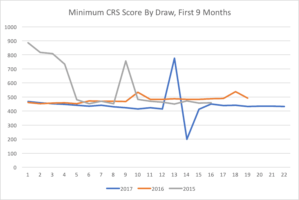 Minimum CRS Score By Draw, First 9 Months