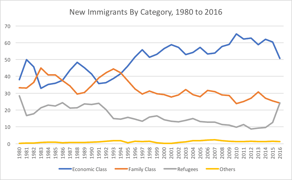 New Immigrants By Category, 1980 to 2016